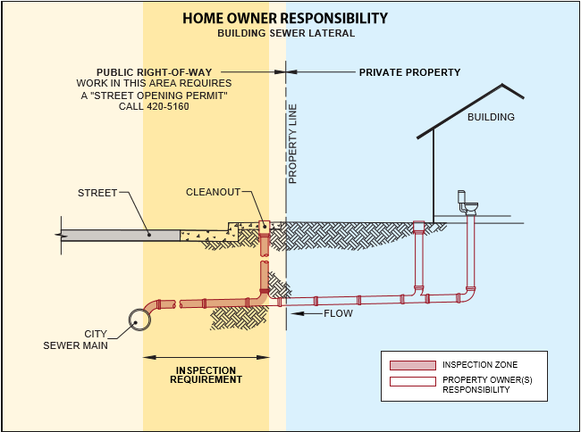 Proposed changes to sanitary sewer ordinance - Read full ...