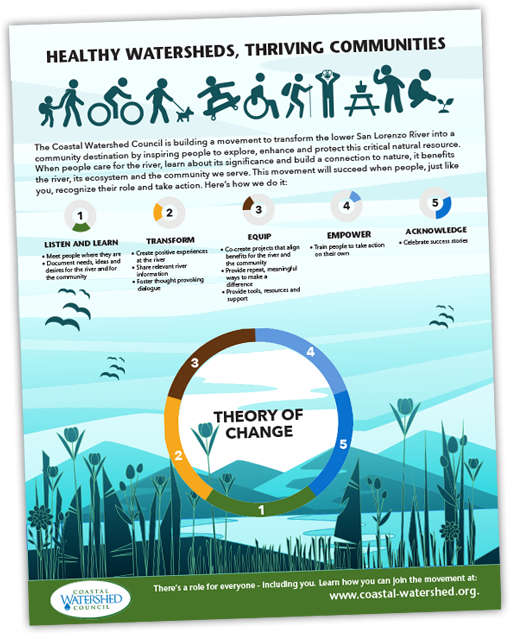 Coastal Watershed Council Theory of Change Full Page