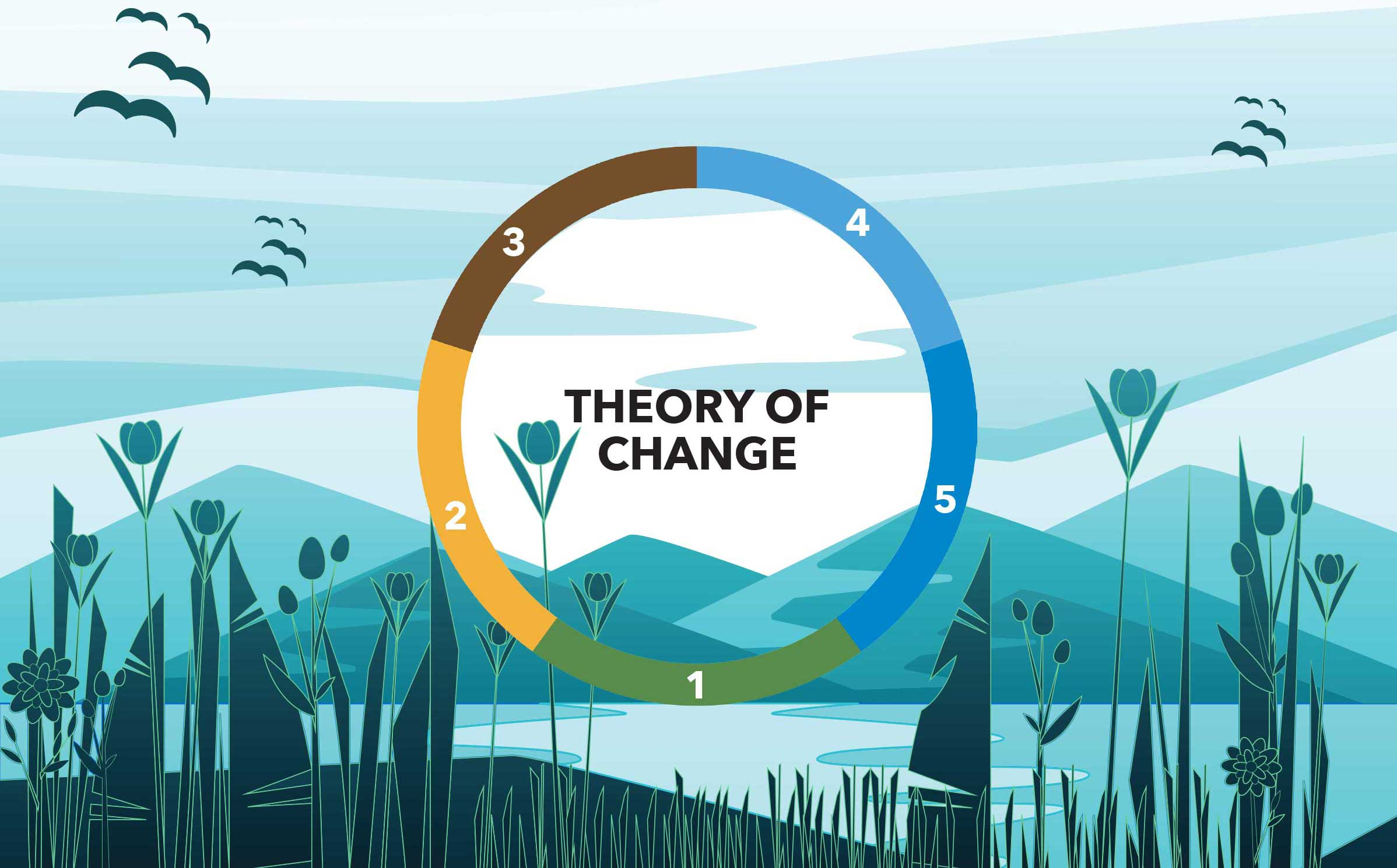 Coastal Watershed Council Theory of Change