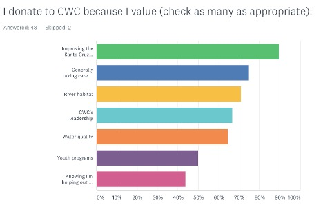 How Are CWC Donors Feeling?